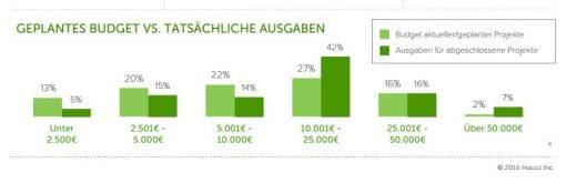 Die tatsächlichen Ausgaben im Küchenkauf belaufen sich oftmals höher als die geplanten. Besonders häufig wird im Bereich zwischen 10.000 und 25.000 Euro geplant, 23% rechnen sogar noch mit mehr.