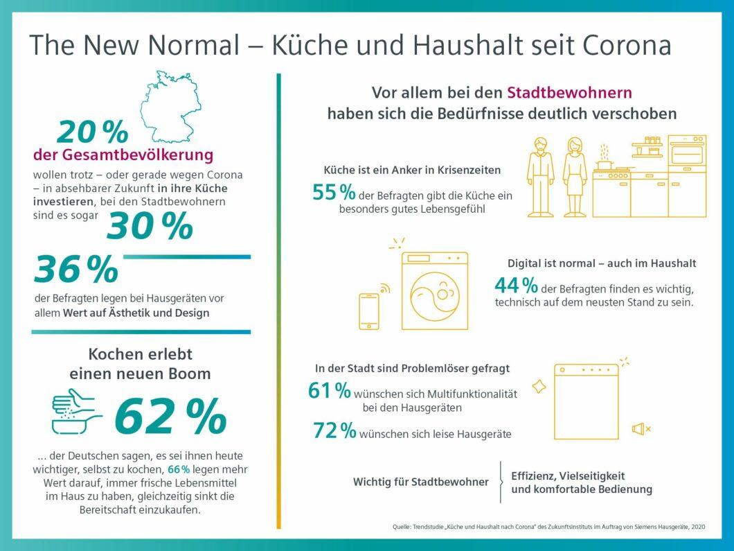 """Nach 2019 ließ Siemens auch 2020 einen """"Trendreport"""" durchführen, der durch Corona überraschende Anstiege beim Thema Kochen und Küche verzeichnete. (Foto: Siemens Hausgeräte)"""