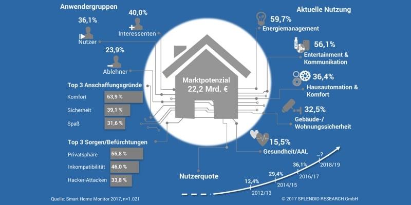 Probleme des Smart Homes? Will fast niemand wahrhaben, merkt aber jeder am nur zögerlichen Kaufverhalten der Deutschen: Trotz steigender Nutzerzahlen herrscht noch Skepsis um Privatsphäre und Bedienbarkeit. (Foto: Splendid Research)