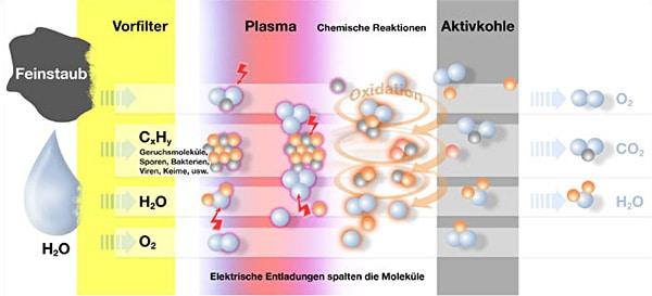 Mit dem Plasmafilter wird schlechte Luft in der Küche sogar dreifach (statt zweifach) gereinigt - daran könnten besonders Allergiker und leidenschaftliche Vielfachköche interessiert sein. (Foto: PlasmaMade)