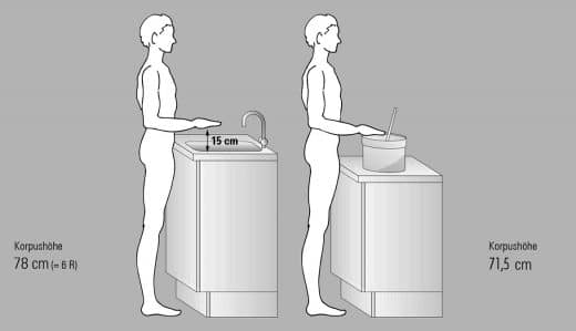 Die bestmögliche Arbeitshöhe hängt von der individuellen Körpergröße ab. Zu beachten ist, dass Spüle und Kochtopf unterschiedlich tief sind und anderer Maße bedürfen. (Foto: Techart Sandt)